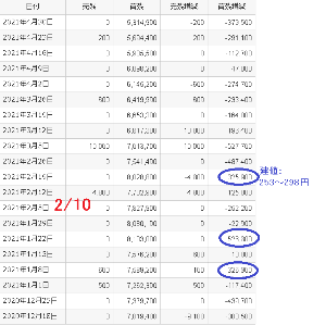3776 - (株)ブロードバンドタワー 5/14現在信用買い残約500万(制度:約310万)  2/10の翌週(2/19週)越えたら信用買は