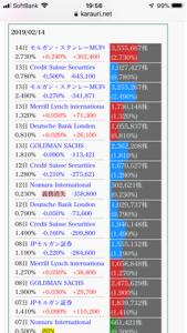 6976 - 太陽誘電(株) 2/14モルスタは、必死に7億売って20円しか下げれなかった訳だな。