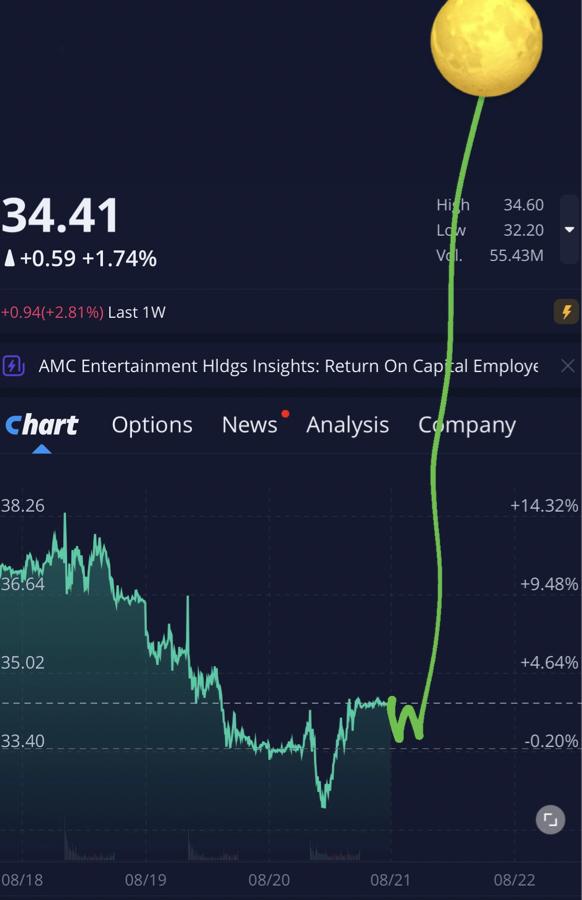 AMC - AMCエンターテインメント・ホールディングス 明日は投資信託分追加します😊🚀🚀 現金無くて、投資貧乏になってます笑笑笑 今日からまた良い週になるこ