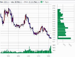 8343 - (株)秋田銀行 過去30年遡ってみたけど 価格帯出来高も最近が一番活発なんですね。 投げ売りもあるでしょうが、同じだ