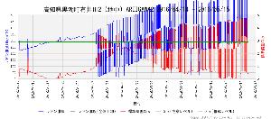 9399 - ビート・ホールディングス・リミテッド 普通に、笑えないんですけど。。。 【大気中ラドン濃度グラフ】※高知に注目 ttp://www.rad