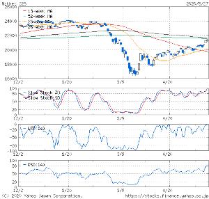 9399 - ビート・ホールディングス・リミテッド 日経平均が上に 動きずらくなってるのは  ⬛⬛長期移動平均線(26週線、52週線)⬛⬛が 🎀🎀🎀株価