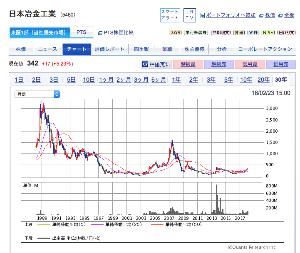 日本 冶金 株価