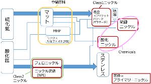 5480 - 日本冶金工業(株) ニッケルの生産フロー・製品分類を概観する。ニッケル鉱山は【硫化鉱】と【酸化鉱】の2種類に大別され、そ