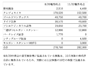 5480 - 日本冶金工業(株) 悪の権化「野村アセットマネジメント」という会社。  空売機関に貸すために持っている株数を646,80