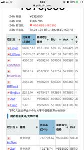 8698 - マネックスグループ(株) 連日の出来高ヤバスw ジェットコースターチャートで毎日仮想通貨賭博場開催されれば、CCも手数料収入美