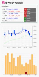4429 - リックソフト(株) やっぱりゴールドマンサックスが、先週末に増やしていました 昨日、今日も増やしたのかな?