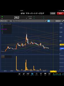 8732 - (株)マネーパートナーズグループ 10月に上昇トレンドへスイッチをっ(´-ω-`)‼️  来年5月頃までに株価