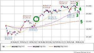 チャートでアール 日経平均は、200日線、窓○を考慮して、5波で22200円ありそう😱