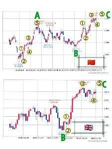 チャートでアール 上海、英国、両方C波のインパルス、②縦の修正波、④横の修正波の交互、⑤の上昇でもう一段高の予想でアー
