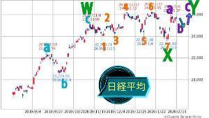 チャートでアール 日経平均のシナリオとしてY(緑)のb(紫)の下落局面、下値の目処としては最大23400円周辺、そこを