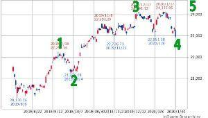 チャートでアール NYダウが下に行くのを否定したかもしれない、日経平均は、崩れきってはいないので、このシナリオか❔