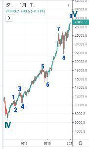 チャートでアール NYダウ、長期チャート予想でアール😙