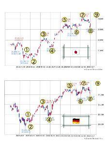 チャートでアール 日経平均のモノマネの法則、NYダウ、ドイツDAXを交互にマネながらチャートを形成するのでアール☝️