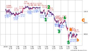 チャートでアール ドル円のチャートから、下げの初動を終えた可能性あり❔  日経平均も、一旦戻りを試しそう、最大で238