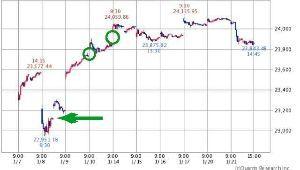 チャートでアール 今日の下げは、←の位置23100円処の窓埋めを目指したのかも❔