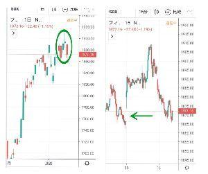 チャートでアール 基本的には予想変わらず日経平均上値追い、米国株も強い予想☝️  この予想に少し異変をもたらすならば、