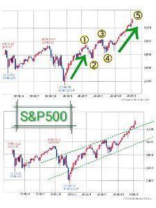 チャートでアール S&P500は終局対角波の見立てでアール☝️  トレンドラインの上辺をブレイク、これがオーソ
