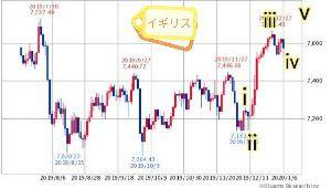 チャートでアール イギリスのチャートから、世界の株価指数は、足元を固めてもう一段高を目指す展開が予想されるのでアール☝
