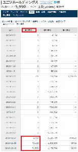 3258 - ユニゾホールディングス(株) 皆さん、おめでとうございます。握力すごいっすね 私は3000から4500の間にちまちま利確して、終わ