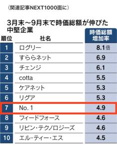 3562 - (株)No.1 日本経済新聞 2020年10月20日 日本経済新聞が売上高100億円以下の上場企業「NEXT1000