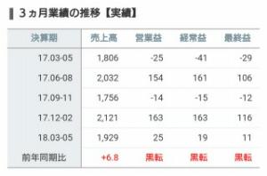 3562 - (株)No.1 ここは去年は第2第4四半期に利益を上げるから 次の第2はかなり期待が持てる。 魔の第1を黒字にしたの