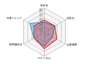 4775 - 総合メディカル(株) 大和証券銘柄診断
