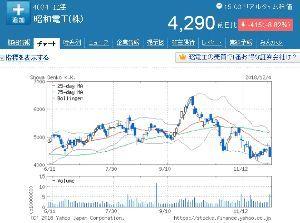 4004 - 昭和電工(株) 過去6ヶ月間の日足チャートを眺めて、この10月以降の下落基調を鑑みると、 さすがにちょっと弱気になっ