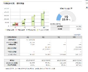 4004 - 昭和電工(株) 進捗率とコンセンサス