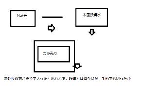 4004 - 昭和電工(株) 相場はいずれ逆転するだろう。 夏場、オキシダント濃度が高くなるので、電炉が見直される。 光化学スモッ