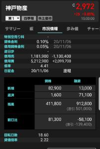 3038 - (株)神戸物産 日証金速報  キター❗ 久しぶりの養分新規❗  82,900株  でも、逆日歩は未だ未だつかないなぁ