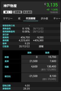 3038 - (株)神戸物産 日証金速報 昨日いらっしゃった売り175さんは もうお帰りかよ~?  東証信用残 買いが、先週同等数