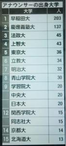 3038 - (株)神戸物産 最新女子アナ 出身大一覧。