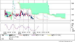 8256 - (株)プロルート丸光 現在の雲チャートはこちら  明日の雲下面位置=207