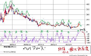 8256 - (株)プロルート丸光 現在 ウィリアムズ%R=2 あと僅か数円上で 買われ過ぎ極限値到達してしまう状況  終値ベースでは