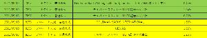 8256 - (株)プロルート丸光 いや、多分、機関の報告日も分かりますが、売った日も分かると思いますよ。 例えば9/14の日本取引所グ