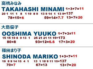 【悪魔の幾何学 最終章 AKB48】 AKB=1+11+2=14=7・7  48=4+8=12=6・6  77-11=66 66+11=7