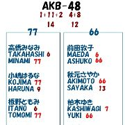 【悪魔の幾何学 最終章 AKB48】
