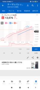 04313215 - テーマレバレッジDX2倍 2021/10/06 上昇からの● 下落傾向▼ 様子見  サイバーセクター比較
