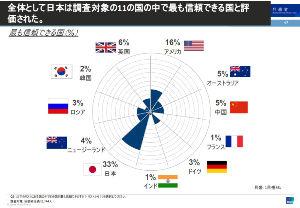 「護憲」と「天皇制をなくす立場」は両立する 【ASEAN調査】日本、最も信頼できる国と評価    調査対象: 回答者全員(2,144人) c I
