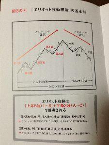 お魚釣りマンジャックのFX思い出アルバム ①強気相場が継続している場合、その波動から3つの大きな上昇波と、その上昇波よりも小さな2つの下降波を