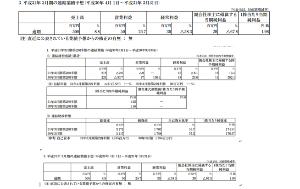 2673 - 夢みつけ隊(株) 純利益が通期目標の80%達成しました。