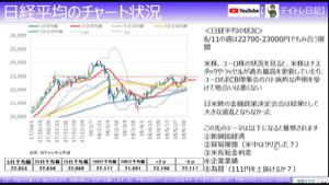 5482 - 愛知製鋼(株) 日経平均のチャート📈です  当面は220000-23000での推移を予想します(^ ^)