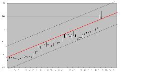 6167 - 冨士ダイス(株) 添付は、富士ダイスの日足(対数変換してある)に、手書きでトレンド線を加えたもの。 対数変換四本値グラ