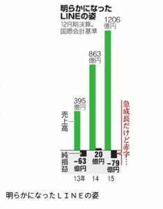 3938 - LINE(株) 全然、利益が上がってないことを隠して、2年前には、上場出来なかったのかも?  Lineのアクティブユ