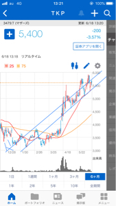 3479 - (株)ティーケーピー 買い時じゃ、 買い時が来るぞ〜!!