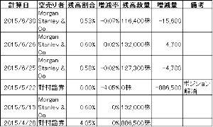 6047 - (株)Gunosy 計算日空売り者残高割合増減率残高数量増減量備考 2015/6/30Morgan Sta