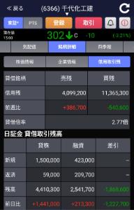 6366 - 千代田化工建設(株) 昨日からの売り半端ないって