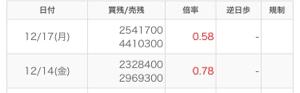 6366 - 千代田化工建設(株) さすが三菱商事ですね。 見事に信用組を潰しています。 あげるしか見えない。