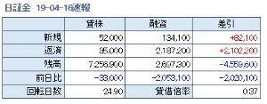 6366 - 千代田化工建設(株) 需給が圧倒的に良化してる。 202万株の株不足。 700万株以上の空売りはいつ買い戻すつもりなんだろ